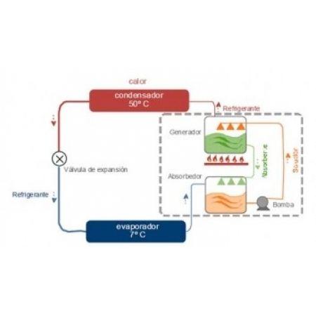 El ciclo de refrigeración: ¿sabes cómo funciona tu aire acondicionado?
