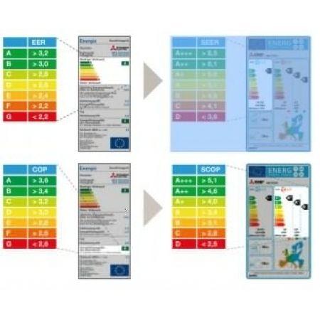 Guía para conocer los aires acondicionados. Parte IV: la eficiencia del aire acondicionado (EER, COP, SEER Y SCOP)