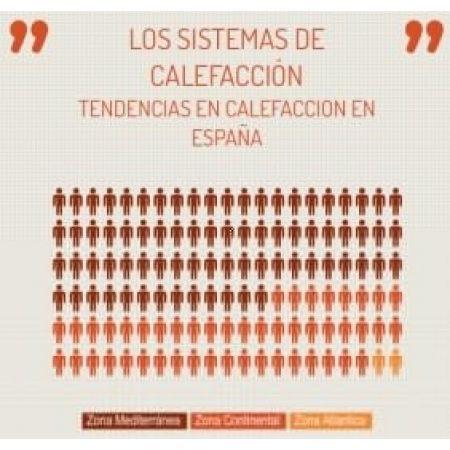 Infografía sobre la Climatización en España: Los Sistemas de Calefacción