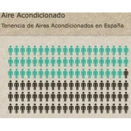 Infografía sobre los Sistemas de Climatización en España